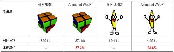 《WebP为何那么受欢迎?》
